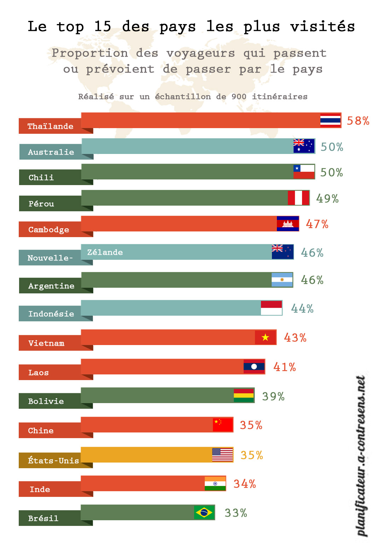 le top 15 des pays les plus visit s